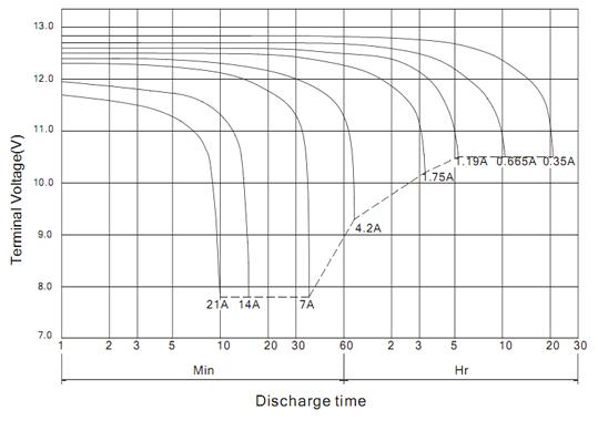 Разрядные характеристики BB Battery BP7-12