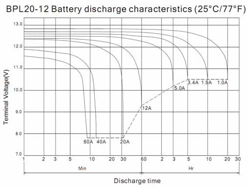 Разрядные характеристики BB Battery BPL20-12