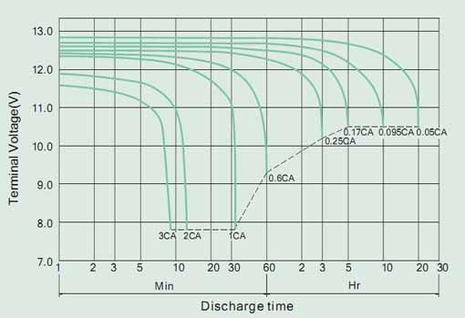 Разрядные характеристики BB Battery BPS7,5-12